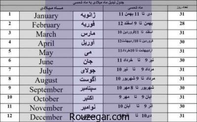 ماه تولد بهمن ب میلادی