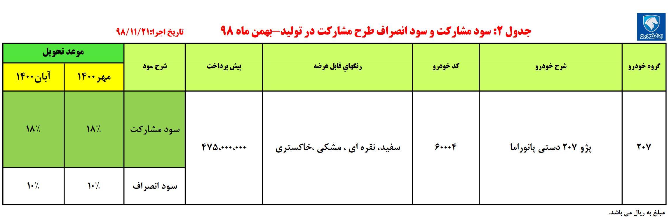 آگهی پیش فروش پژو ۲۰۷i پانورامیک در ۲۱ بهمن ۹۸ در ایران خودرو + جدول و مشخصات